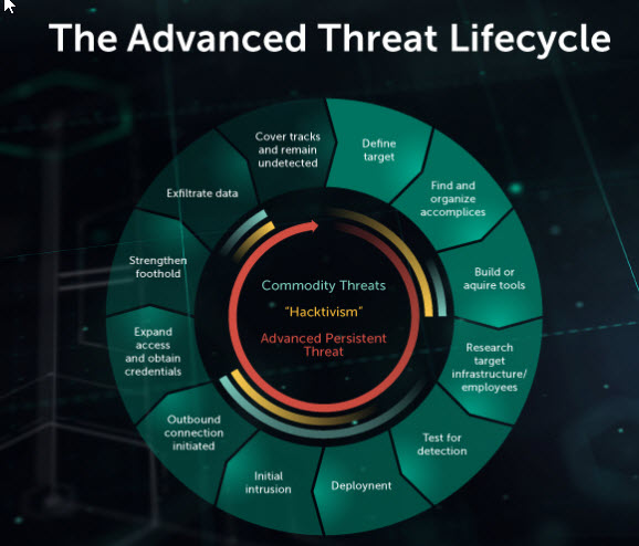 content/nl-nl/images/repository/isc/2018-images/5-warning-signs-of-advanced-persistent-threat.jpg