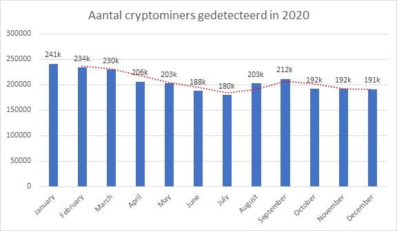 ddos-aanvallen-gedaald-door-toename-cryptomining.jpg