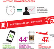 content/nl-nl/images/repository/smb/securing-mobile-and-byod-access-for-your-business-infographic.jpg